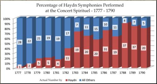 1785 chart of symphonies performed in Paris